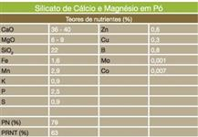 Silicato de Cálcio (Ca) e Magnésio (Mg)