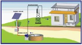 SISTEMA SOLAR ON GRID (Conectado a Rede) OFF-GRID (Bateria)