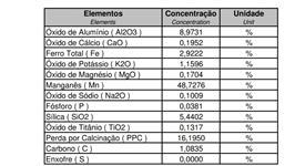MANGANÊS 48% 1.000 TONELADAS A RETIRAR NO LOCAL